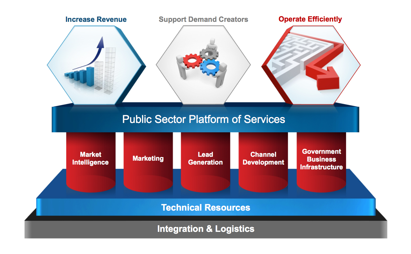 Graphic - Platform of Services